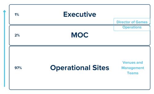 MOC decision making levels