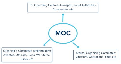 MOC stakeholders