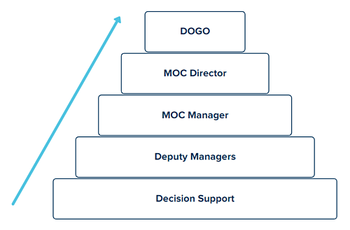 an Olympic level MOC org chart