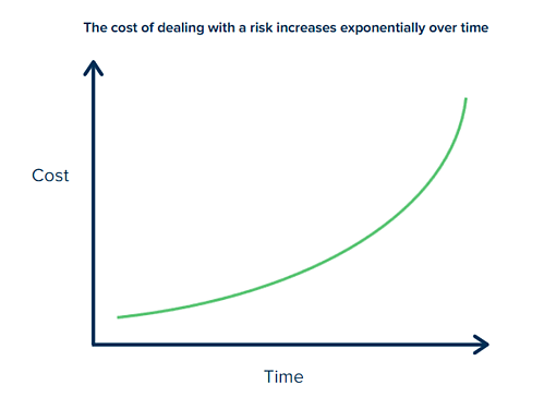 cost of risk over time