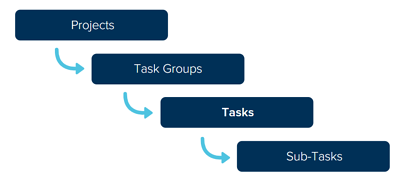 projects tasks hierarchy